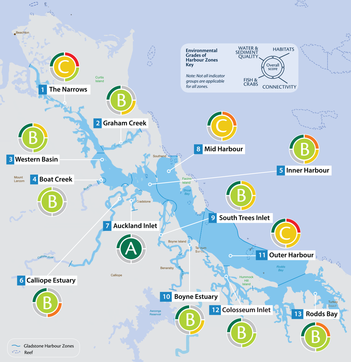 Environmental Grades of Harbour Zones